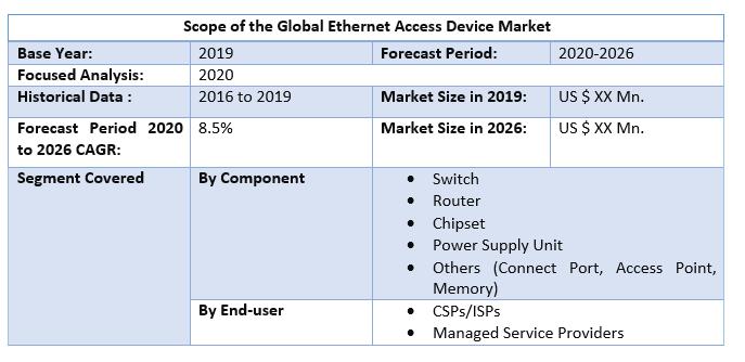 Global Ethernet Access Device Market 2