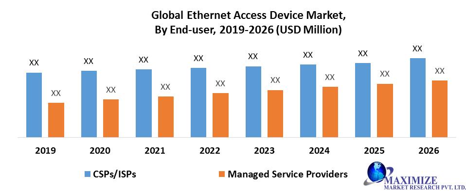 Global Ethernet Access Device Market