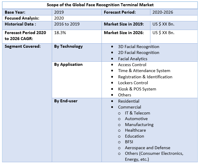 Global Face Recognition Terminal Market 2