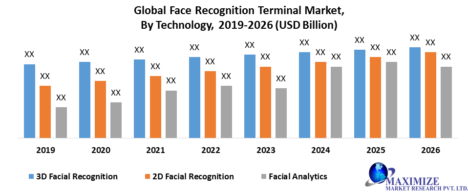 Global Face Recognition Terminal Market