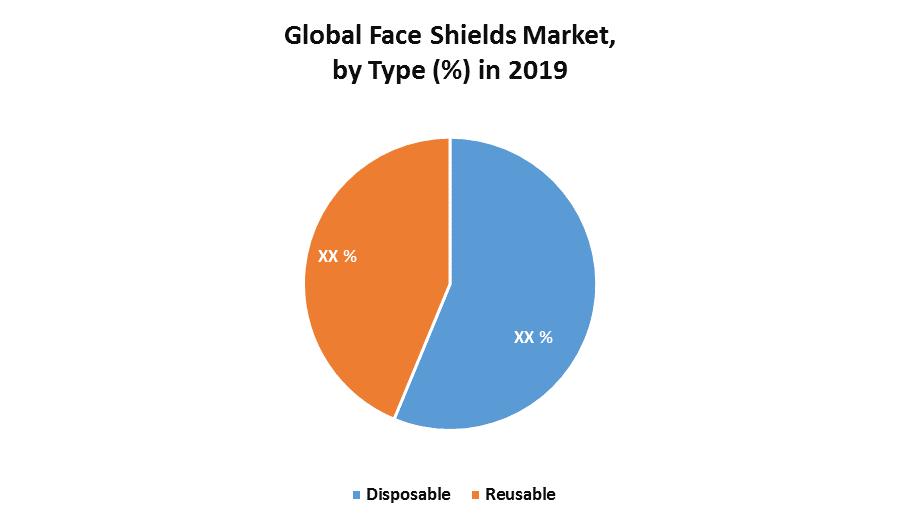 Global Face Shield Market