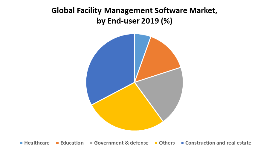 Global Facility Management Software Market 1