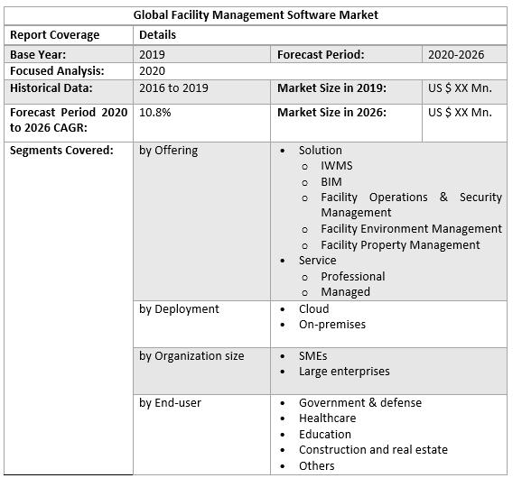 Global Facility Management Software Market 3