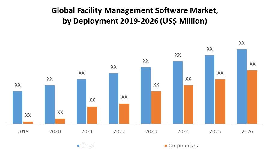Global Facility Management Software Market