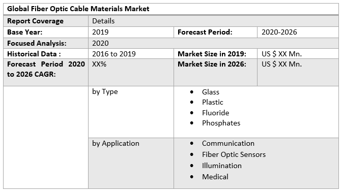 Global Fiber Optic Cable Materials Market