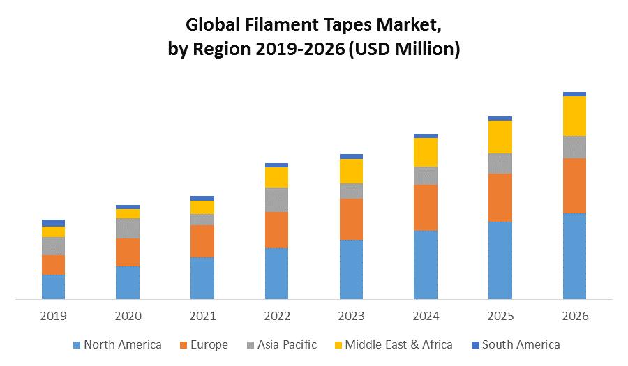Global Filament Tapes Market