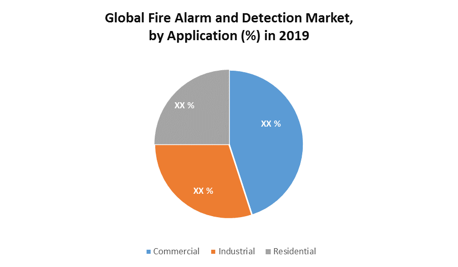 Global Fire Alarm and Detection Market 1