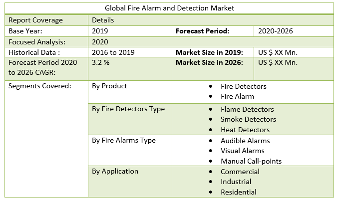 Global Fire Alarm and Detection Market 3