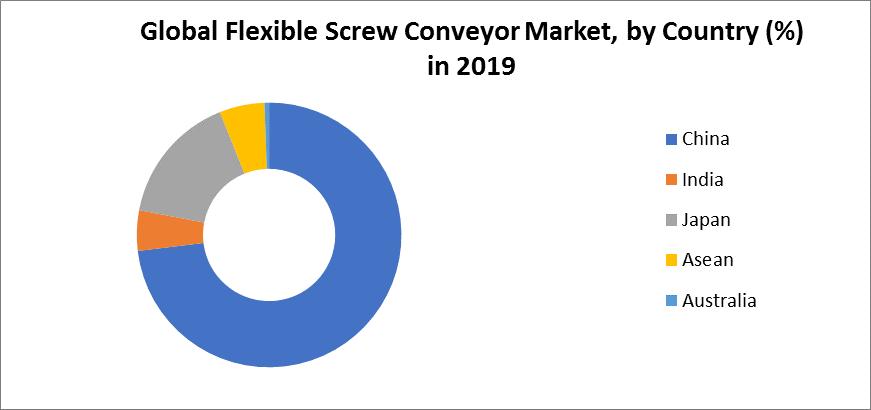Global Flexible Screw Conveyor Market 3