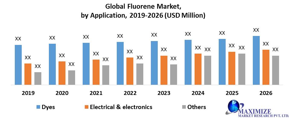 Global Fluorene Market