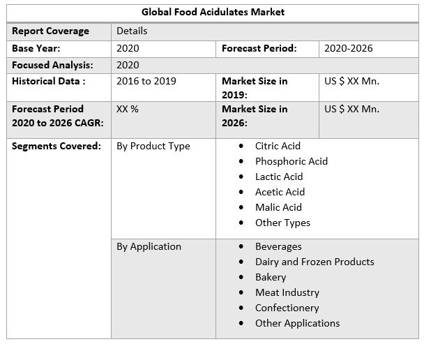 Global Food Acidulates Market