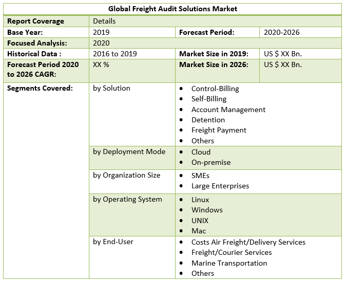 Global Freight Audit Solutions Market