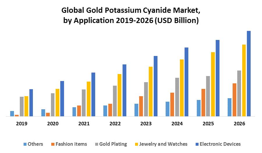 Global Gold Potassium Cyanide Market 1