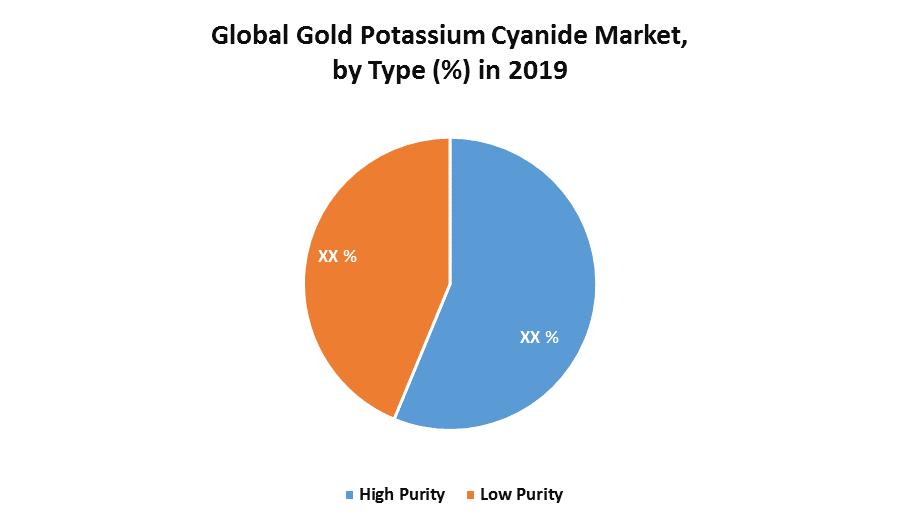 Global Gold Potassium Cyanide Market