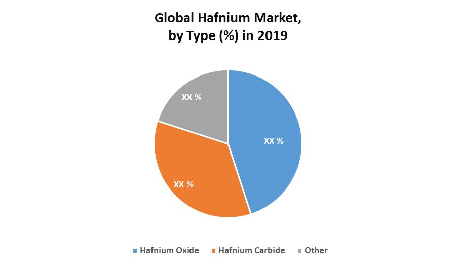 Global Hafnium Market