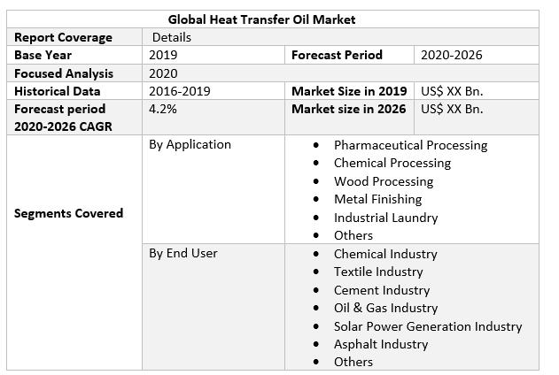 Global Heat Transfer Oil Market 2
