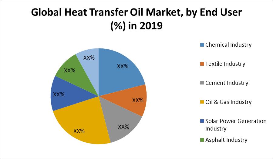 Global Heat Transfer Oil Market
