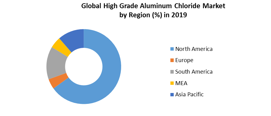 Global High Grade Aluminum Chloride Market 4