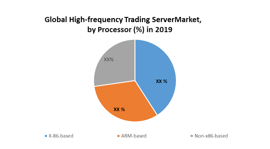 Global High-frequency Trading Server Market