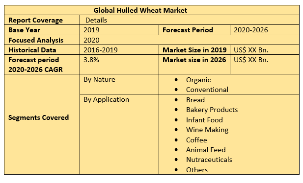 Global Hulled Wheat Market 2