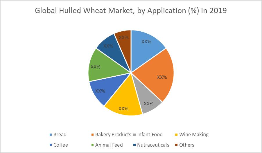 Global Hulled Wheat Market