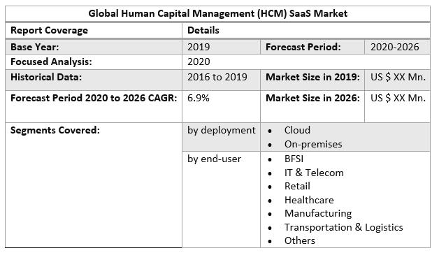 Global Human Capital Management (HCM) SaaS Market 2