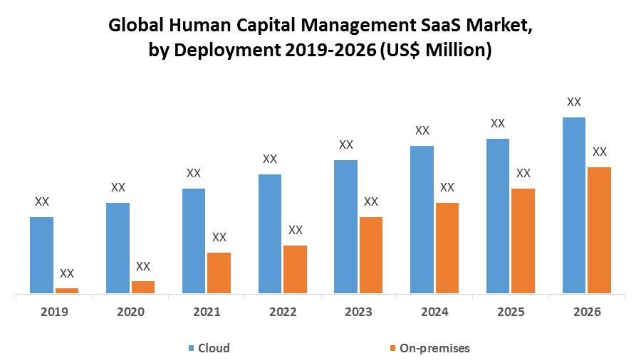 Global Human Capital Management (HCM) SaaS Market
