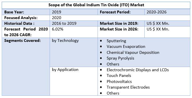 Global-Indium-Tin-Oxide-ITO-Market-1