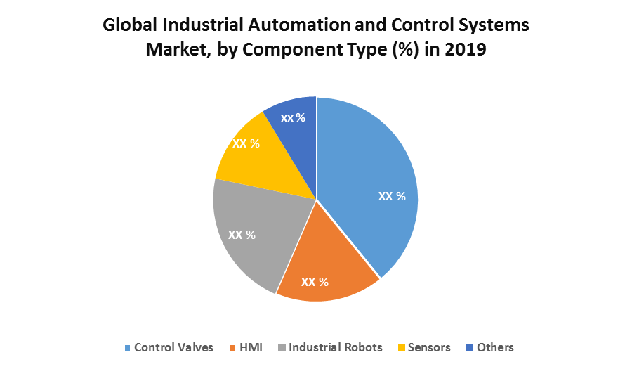 Global Industrial Automation and Control Systems Market 1