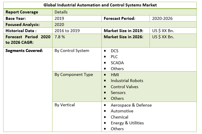 Global Industrial Automation and Control Systems Market 3