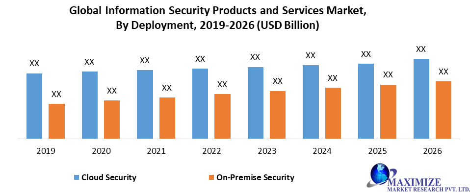 Global Information Security Products and Services Market