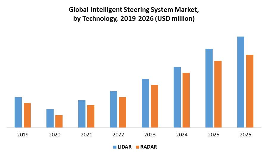 Global Intelligent Steering System Market