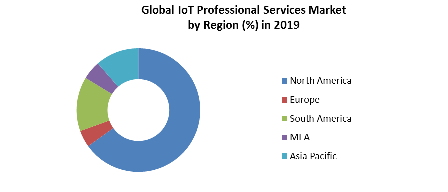 Global IoT Professional Services Market 4