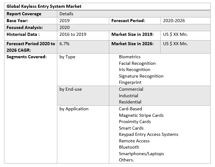 Global Keyless Entry System Market 2