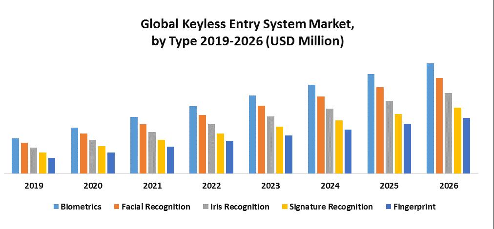 Global Keyless Entry System Market