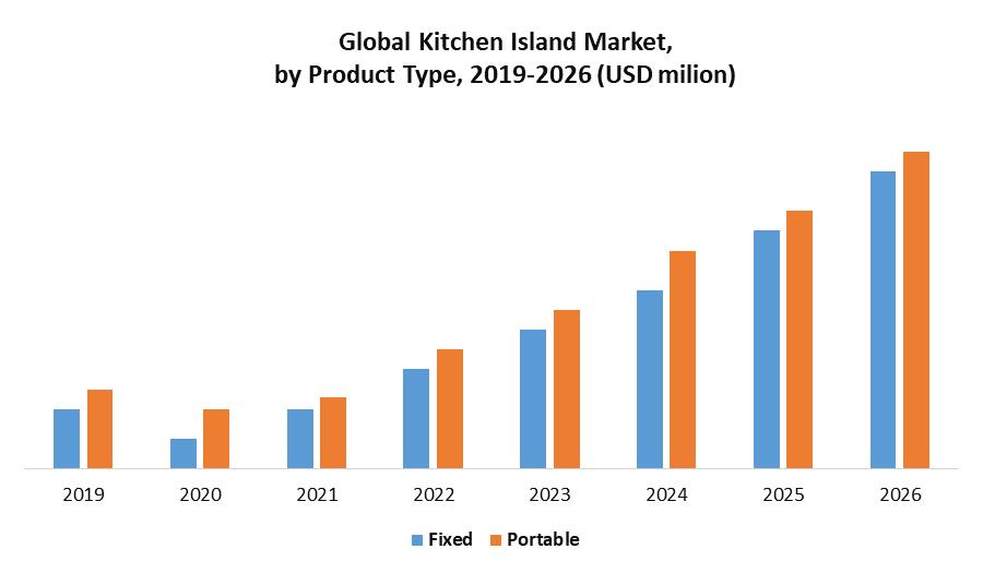 Global Kitchen Island Market