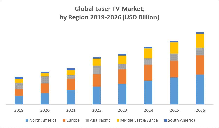 Global Laser TV Market