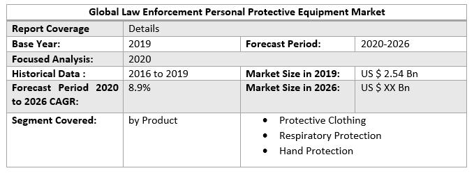 Global Law Enforcement Personal Protective Equipment Market