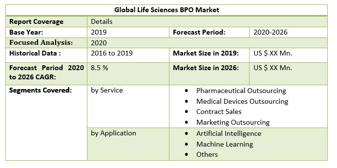 Global Life Sciences BPO Market 2