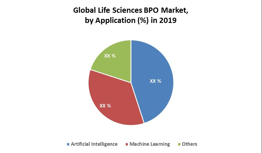 Global Life Sciences BPO Market