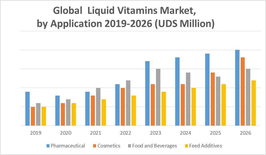 Global Liquid Vitamins Market 1