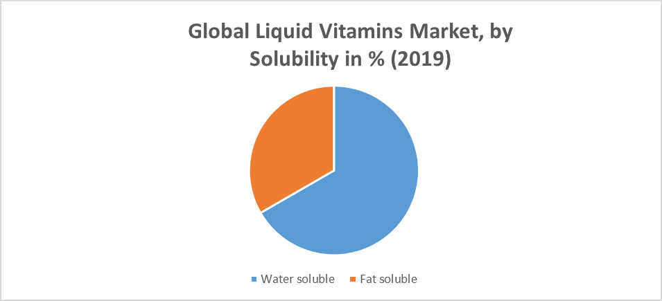 Global Liquid Vitamins Market