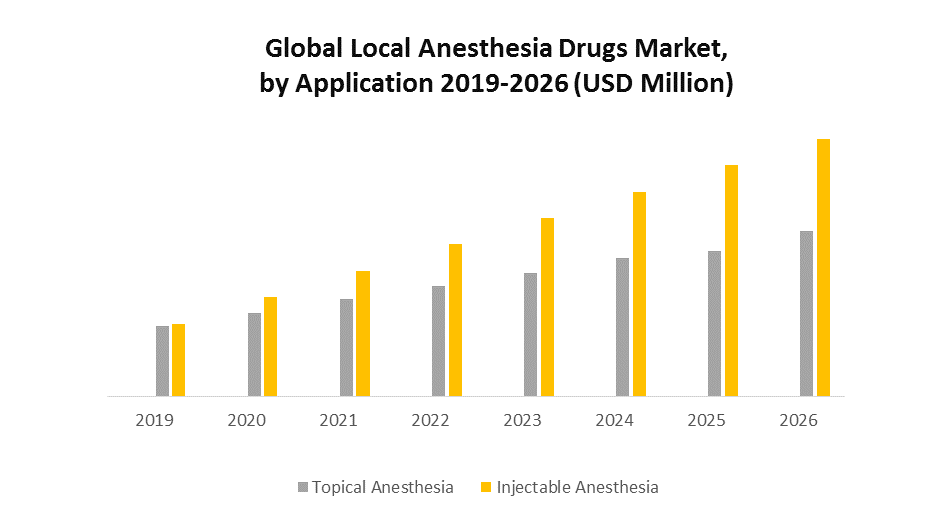 Global Local Anesthesia Drugs Market 1