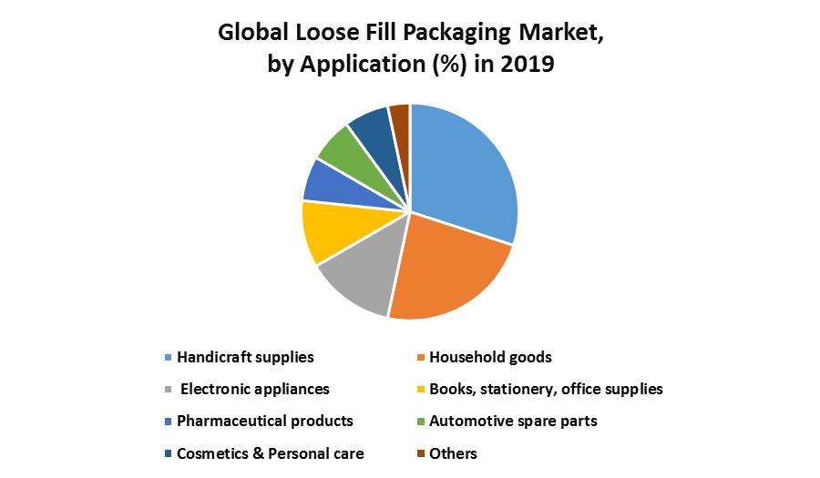 Global Loose Fill Packaging Market 1