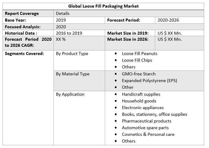 Global Loose Fill Packaging Market 3