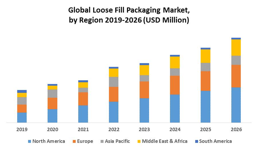 Global Loose Fill Packaging Market