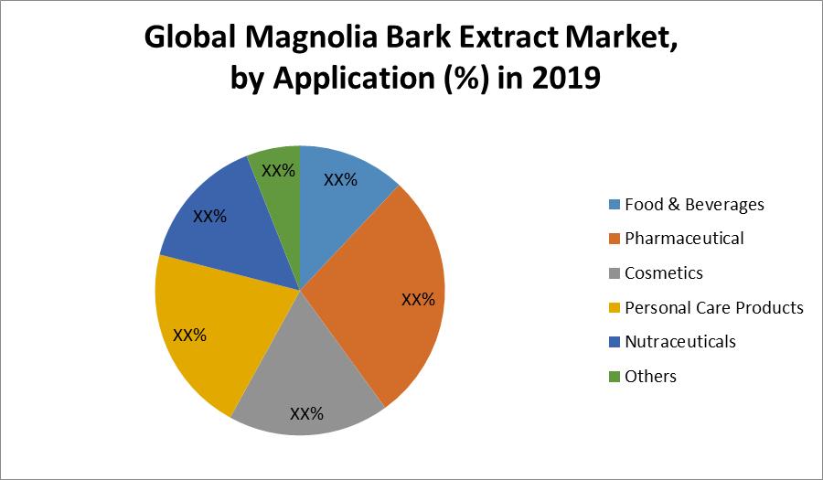 Global Magnolia Bark Extract Market