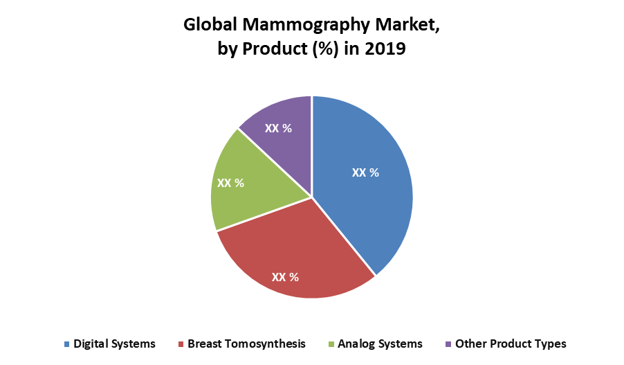 Global Mammography Market
