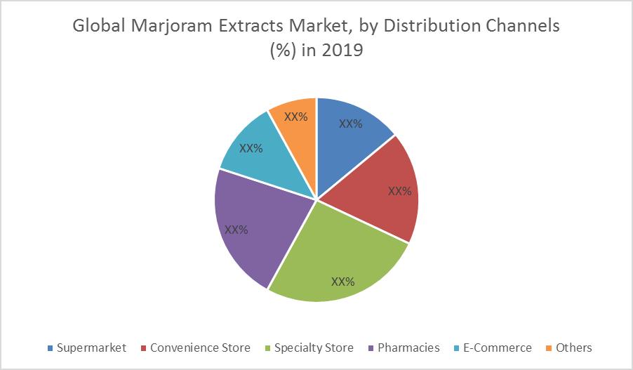 Global Marjoram Extracts Market
