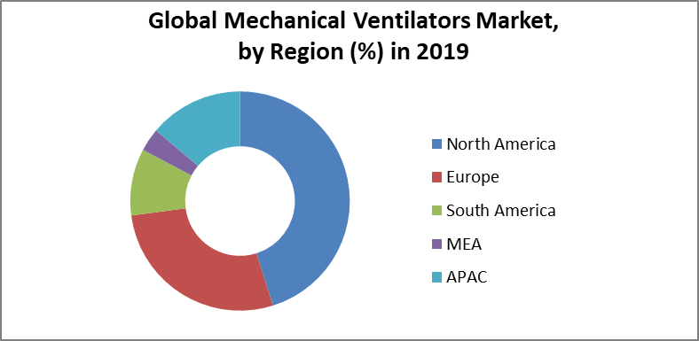 Global Mechanical Ventilators Market